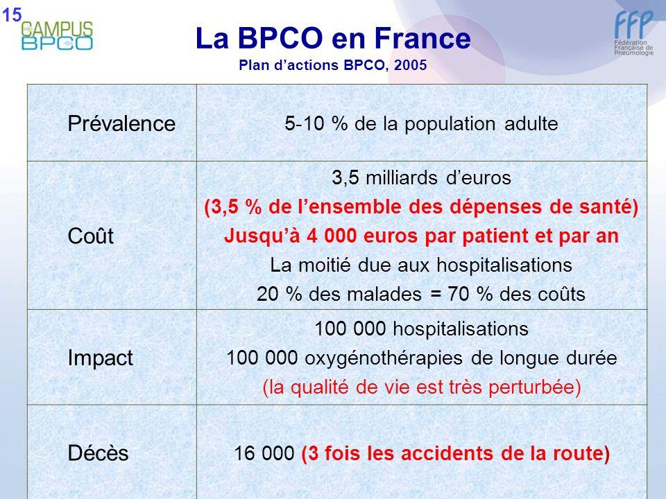 La BPCO en France Plan dactions BPCO, 2005 Prévalence 5-10 % de la population adulte Coût 3,5 milliards deuros (3,5 % de lensemble des dépenses de san