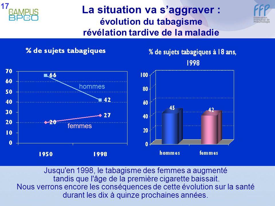 La situation va saggraver : évolution du tabagisme révélation tardive de la maladie Jusqu'en 1998, le tabagisme des femmes a augmenté tandis que l'âge