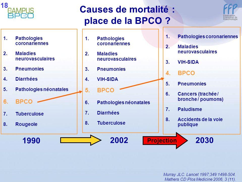 Causes de mortalité : place de la BPCO ? 1.Pathologies coronariennes 2.Maladies neurovasculaires 3.Pneumonies 4.Diarrhées 5.Pathologies néonatales 6.B