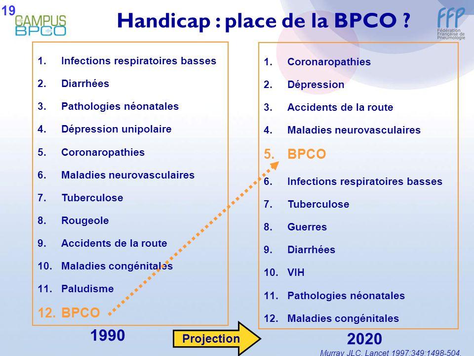 Handicap : place de la BPCO ? 1.Infections respiratoires basses 2.Diarrhées 3.Pathologies néonatales 4.Dépression unipolaire 5.Coronaropathies 6.Malad