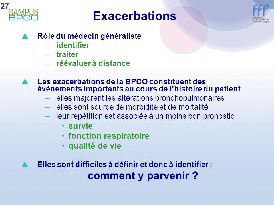Exacerbations Rôle du médecin généraliste –identifier –traiter –réévaluer à distance Les exacerbations de la BPCO constituent des événements important