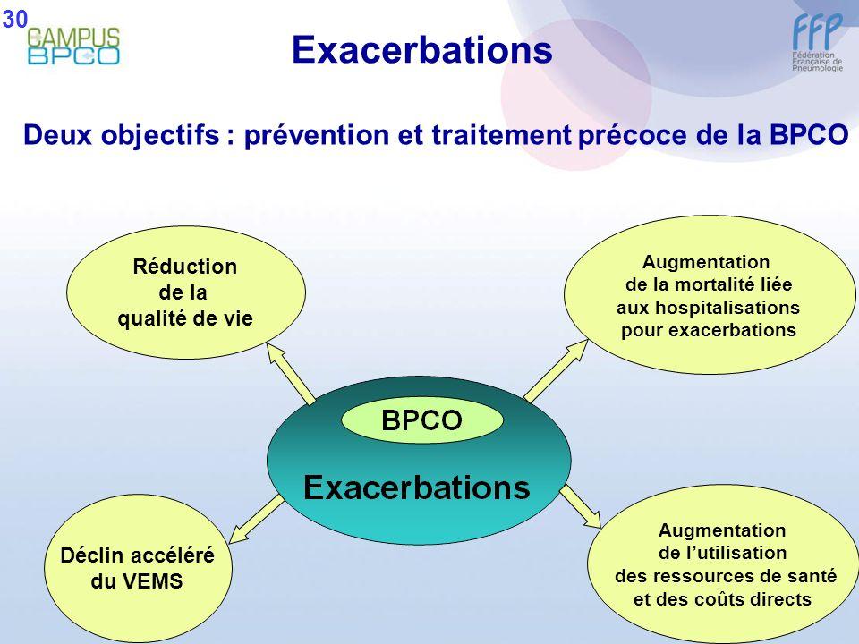 Réduction de la qualité de vie Augmentation de la mortalité liée aux hospitalisations pour exacerbations Augmentation de lutilisation des ressources d