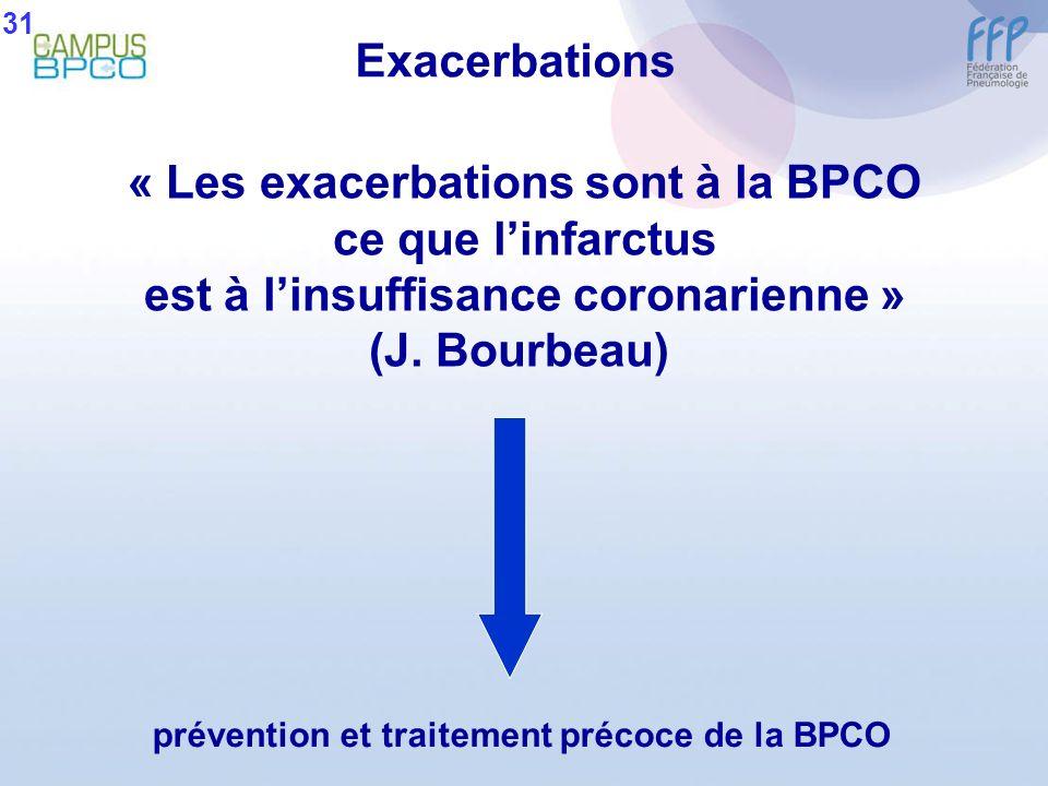 « Les exacerbations sont à la BPCO ce que linfarctus est à linsuffisance coronarienne » (J. Bourbeau) prévention et traitement précoce de la BPCO Exac