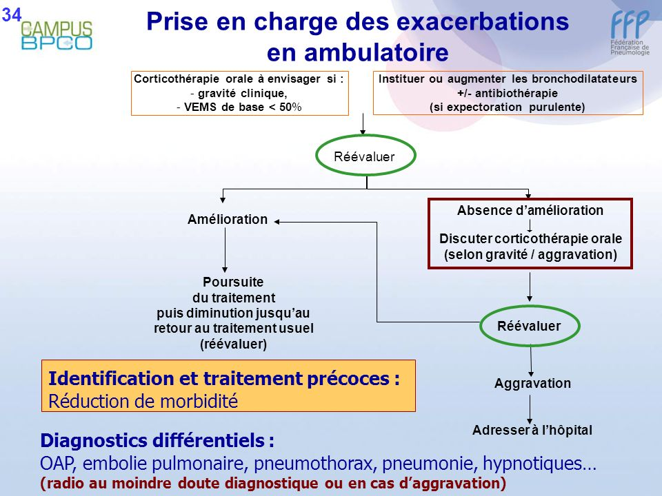 Prise en charge des exacerbations en ambulatoire Instituer ou augmenter les bronchodilatateurs +/- antibiothérapie (si expectoration purulente) Rééval