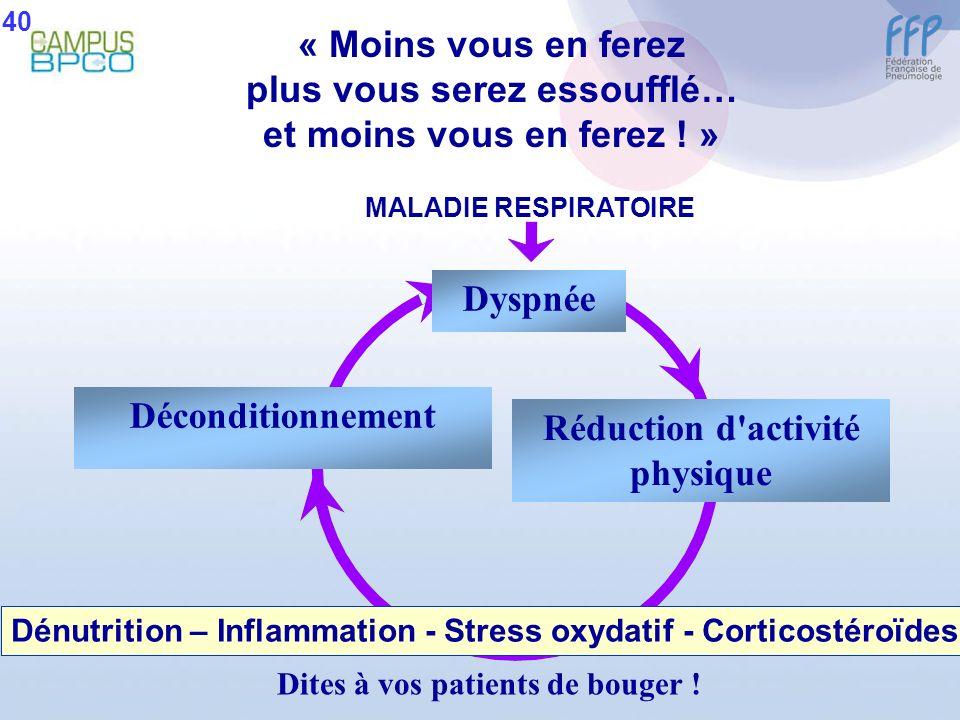 « Moins vous en ferez plus vous serez essoufflé… et moins vous en ferez ! » MALADIE RESPIRATOIRE Dyspnée Réduction d'activité physique Dénutrition – I