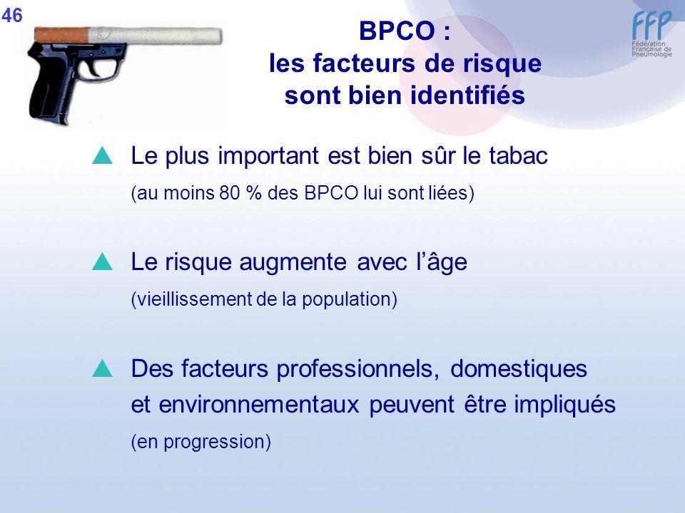 BPCO : les facteurs de risque sont bien identifiés Le plus important est bien sûr le tabac (au moins 80 % des BPCO lui sont liées) Le risque augmente