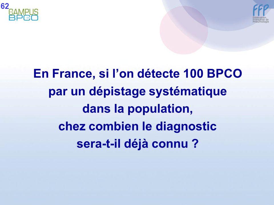 En France, si lon détecte 100 BPCO par un dépistage systématique dans la population, chez combien le diagnostic sera-t-il déjà connu ? 62
