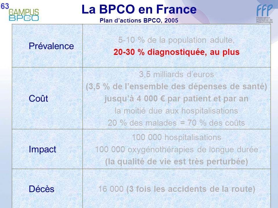 La BPCO en France Plan dactions BPCO, 2005 Prévalence 5-10 % de la population adulte, 20-30 % diagnostiquée, au plus Coût 3,5 milliards deuros (3,5 %