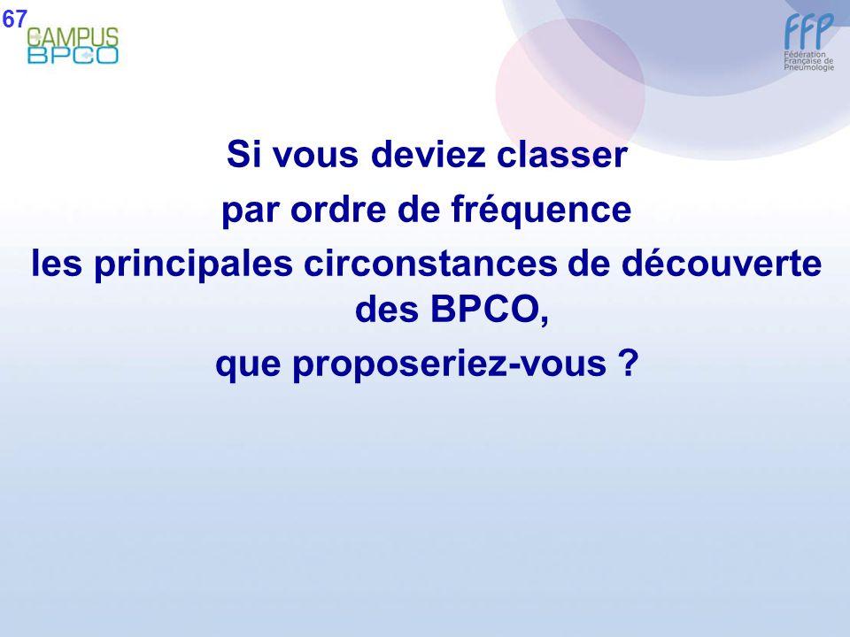 Si vous deviez classer par ordre de fréquence les principales circonstances de découverte des BPCO, que proposeriez-vous ? 67