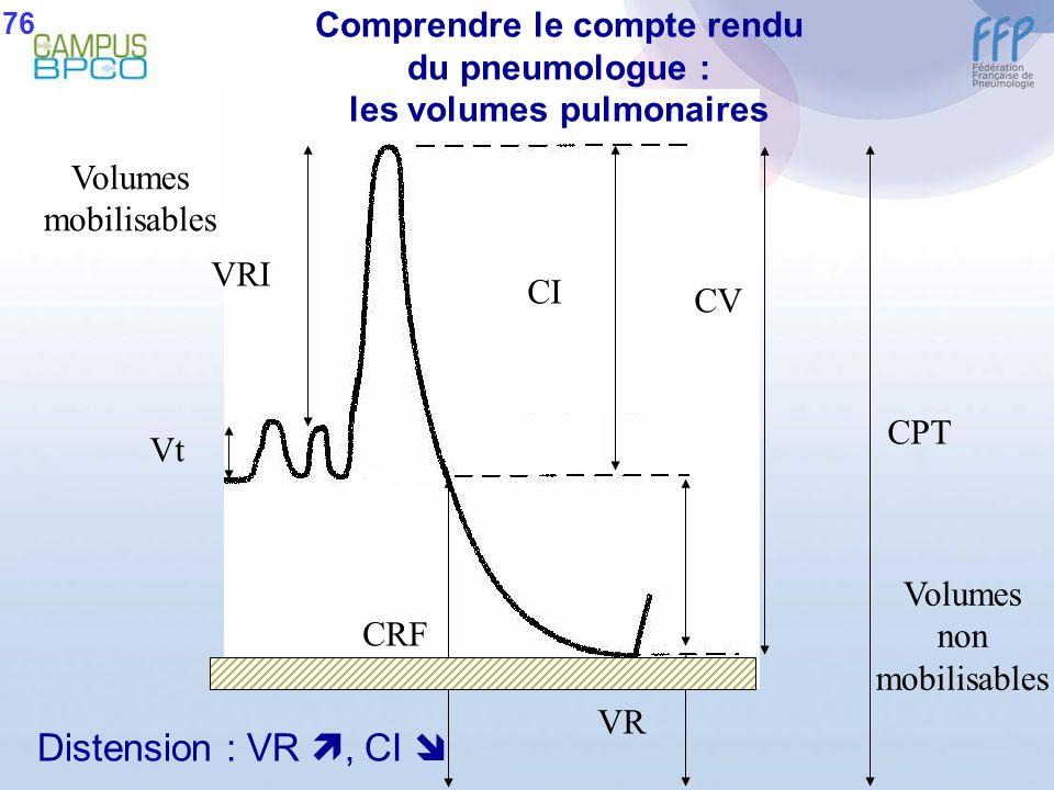 Distension : VR, CI VRI Vt CI CV CPT CRF VR Comprendre le compte rendu du pneumologue : les volumes pulmonaires Volumes non mobilisables Volumes mobil