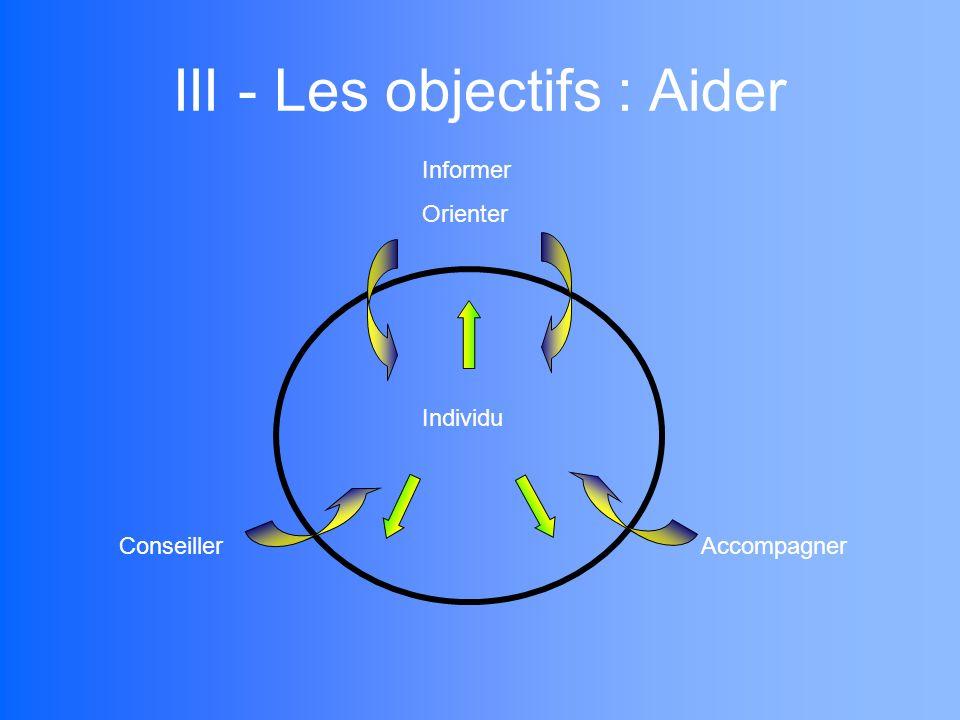 III - Les objectifs : Aider Informer Orienter AccompagnerConseiller Individu