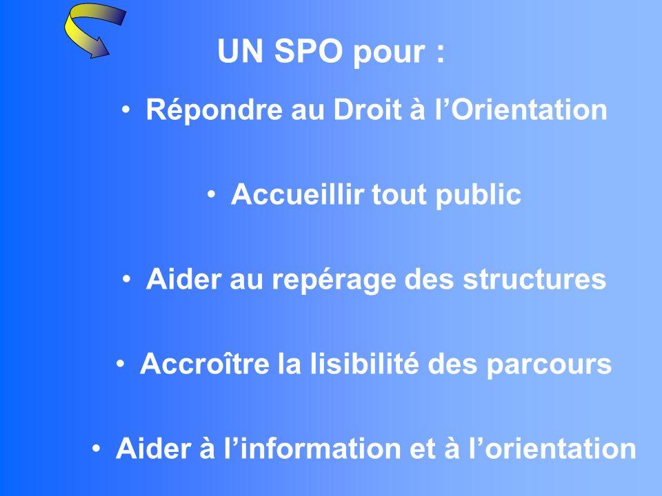 UN SPO pour : Répondre au Droit à lOrientation Accueillir tout public Aider au repérage des structures Accroître la lisibilité des parcours Aider à linformation et à lorientation