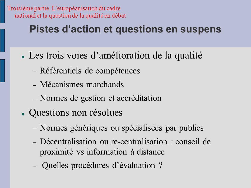 Pistes daction et questions en suspens Troisième partie.