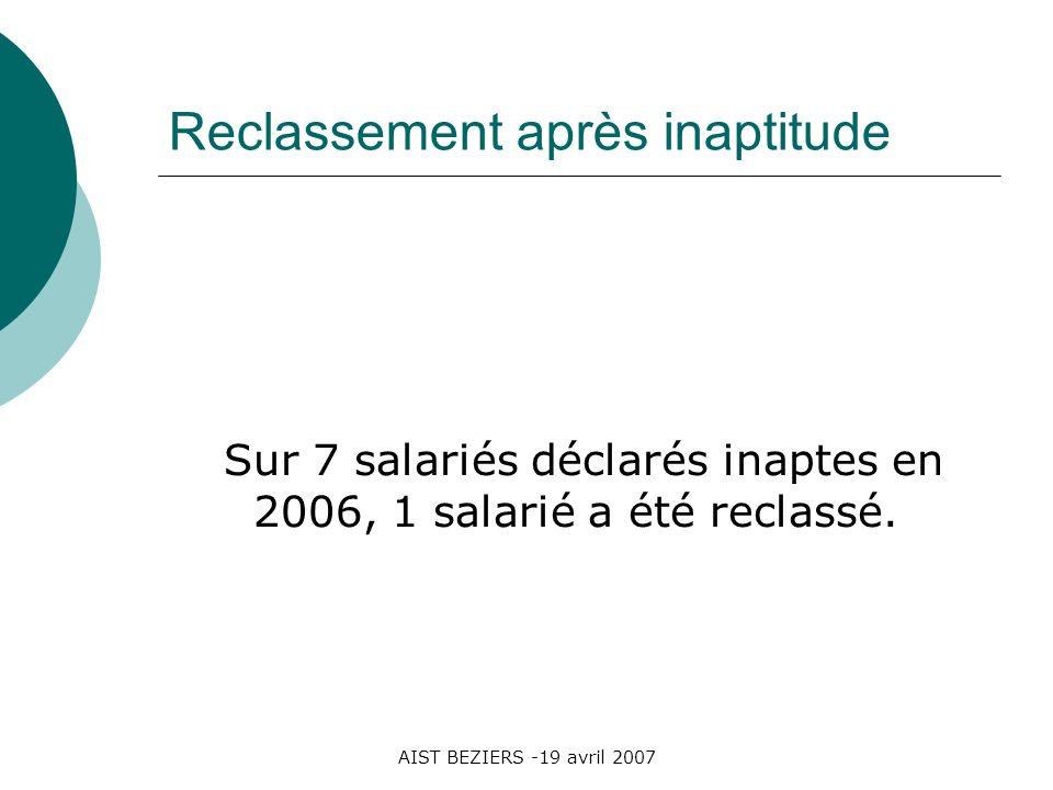 AIST BEZIERS -19 avril 2007 Reclassement après inaptitude Sur 7 salariés déclarés inaptes en 2006, 1 salarié a été reclassé.