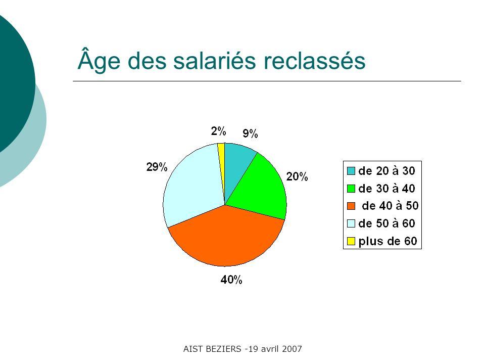 AIST BEZIERS -19 avril 2007 Âge des salariés reclassés