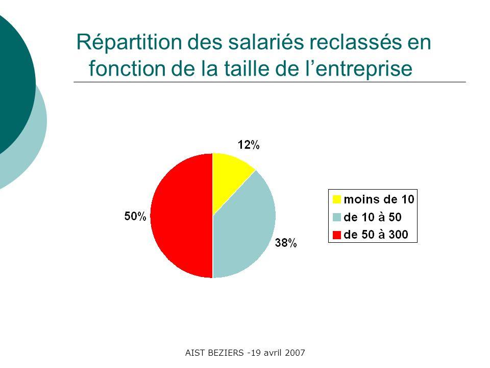 AIST BEZIERS -19 avril 2007 Répartition des salariés reclassés en fonction de la taille de lentreprise