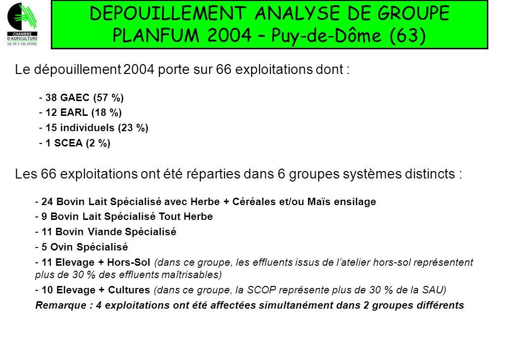 DEPOUILLEMENT ANALYSE DE GROUPE PLANFUM 2004 – Puy-de-Dôme (63) Le dépouillement 2004 porte sur 66 exploitations dont : - 38 GAEC (57 %) - 12 EARL (18