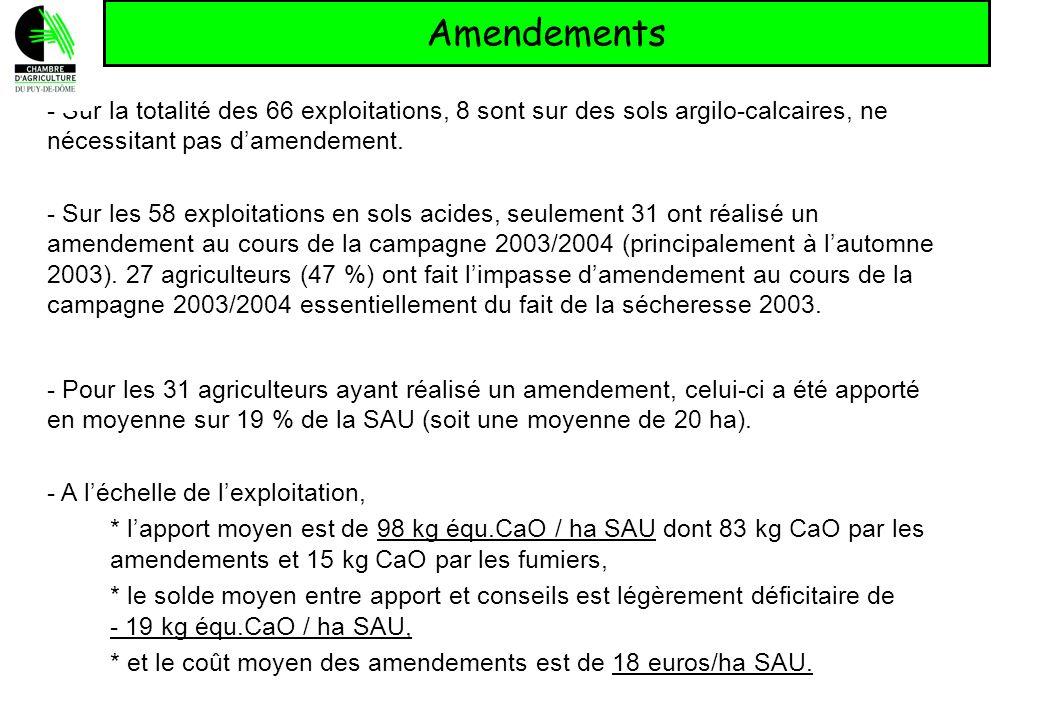 Amendements - Sur la totalité des 66 exploitations, 8 sont sur des sols argilo-calcaires, ne nécessitant pas damendement. - Sur les 58 exploitations e