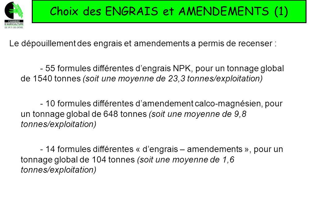Choix des ENGRAIS et AMENDEMENTS (1) Le dépouillement des engrais et amendements a permis de recenser : - 55 formules différentes dengrais NPK, pour u