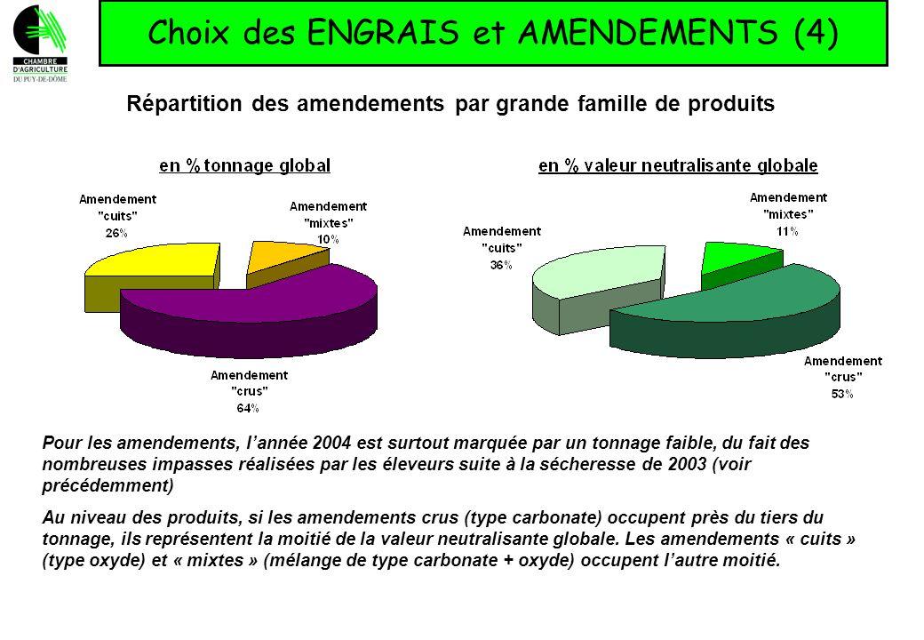 Choix des ENGRAIS et AMENDEMENTS (4) Répartition des amendements par grande famille de produits Pour les amendements, lannée 2004 est surtout marquée