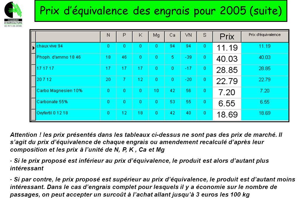Prix déquivalence des engrais pour 2005 (suite) Attention ! les prix présentés dans les tableaux ci-dessus ne sont pas des prix de marché. Il sagit du