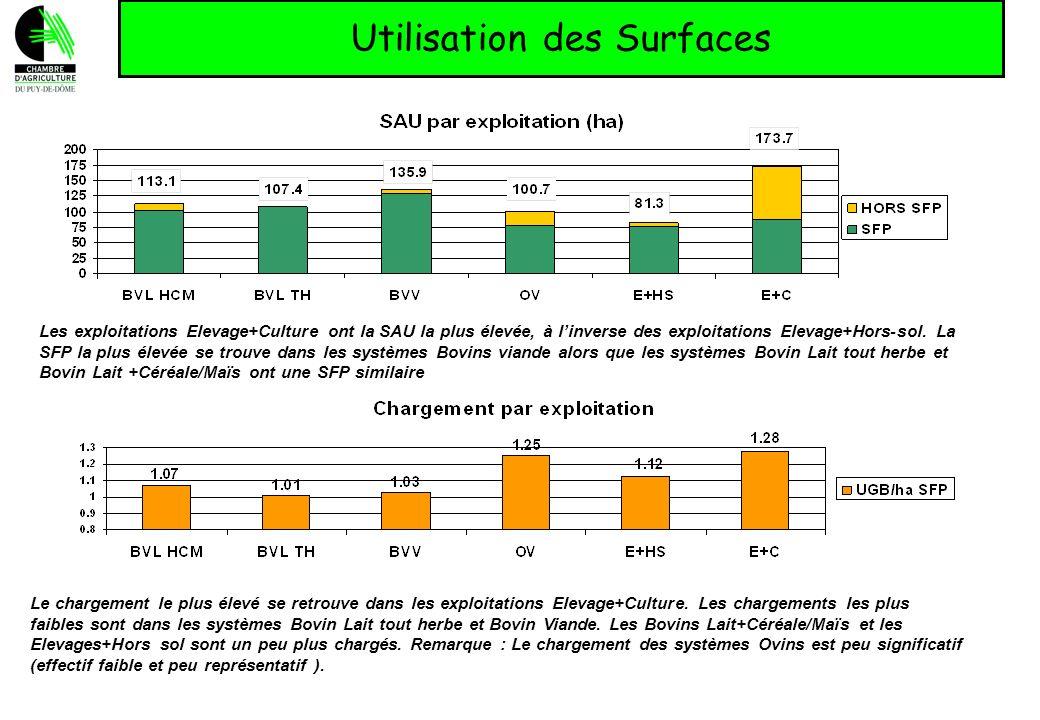 Utilisation des Surfaces Logiquement, il ny a pas de maïs dans les systèmes Bovin Lait tout herbe alors que la part de maïs ensilage dépasse les 10 % dans les Elevages+Cultures qui sont aussi les plus chargés.