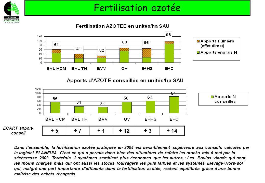 Fertilisation azotée + 5+ 7+ 1+ 12+ 3+ 14 ECART apport- conseil Dans lensemble, la fertilisation azotée pratiquée en 2004 est sensiblement supérieure