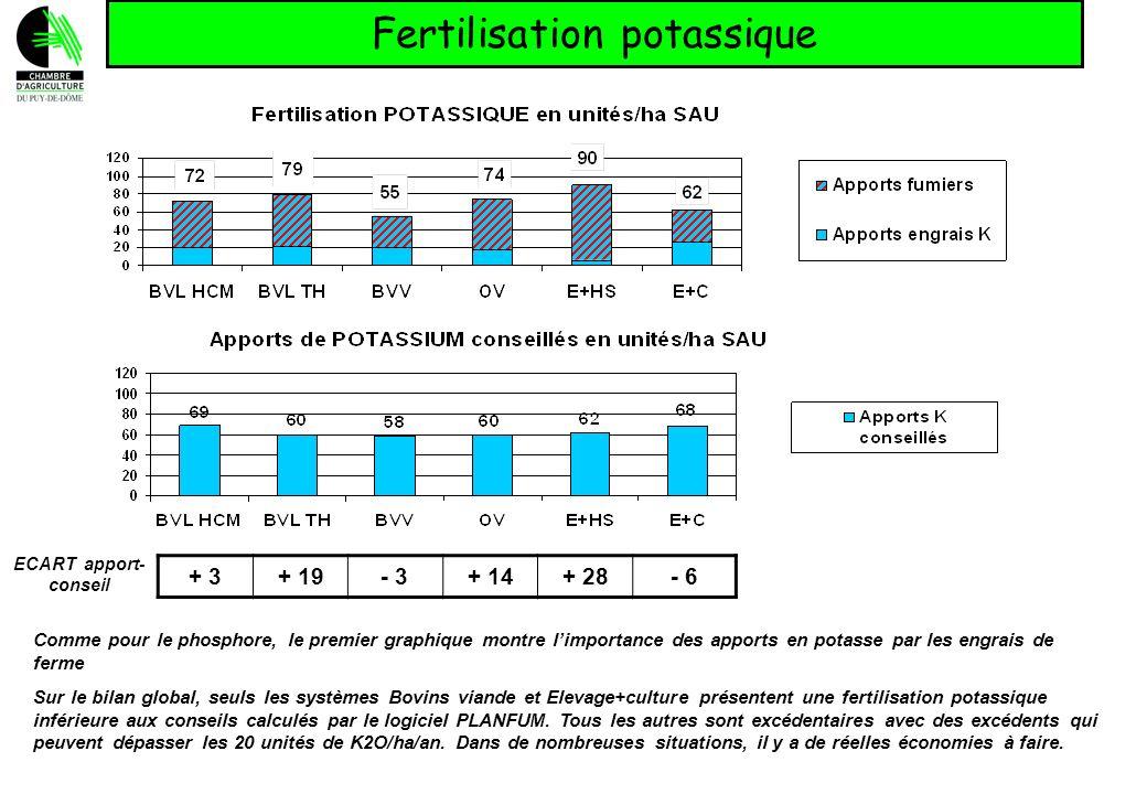 Fertilisation potassique + 3+ 19- 3+ 14+ 28- 6 ECART apport- conseil Comme pour le phosphore, le premier graphique montre limportance des apports en p
