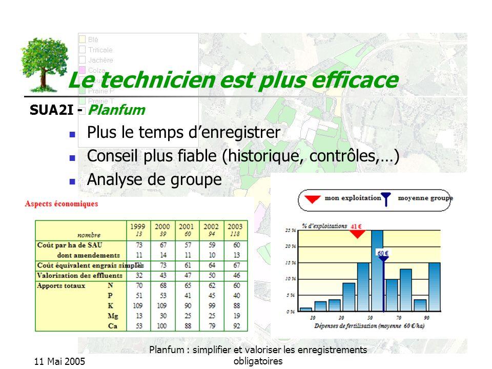SUA2I - Planfum 11 Mai 2005 Planfum : simplifier et valoriser les enregistrements obligatoires Le technicien est plus efficace Plus le temps denregist