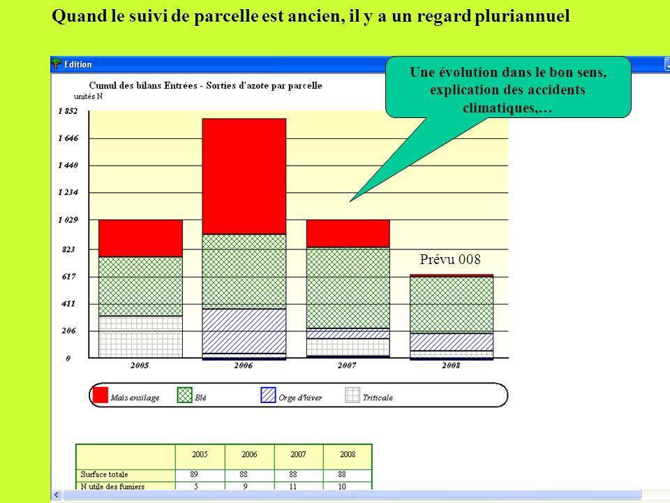 14.05.08 En général, suite à lanalyse des pratiques (complétée éventuellement des pratiques phytosanitaires, des aspects économiques…) le prévisionnel de fertilisation est établi pour la campagne suivante.