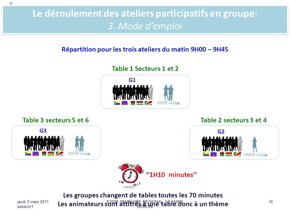 SEMINAIRE : STRATEGIE DADAPTATION A LECHELLE REGIONALE DE LA COI jeudi 3 mars 2011 session1 E2008 SEMINAIRE REGIONAL 3-5 MARS MORONI 10 Le déroulement