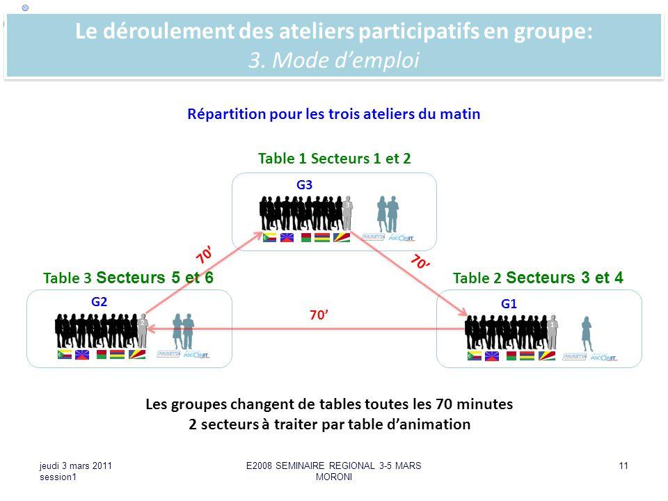 SEMINAIRE : STRATEGIE DADAPTATION A LECHELLE REGIONALE DE LA COI jeudi 3 mars 2011 session1 E2008 SEMINAIRE REGIONAL 3-5 MARS MORONI 11 Le déroulement
