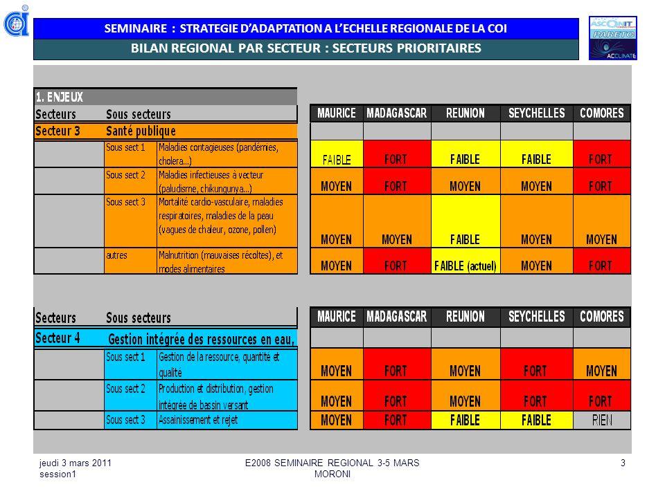SEMINAIRE : STRATEGIE DADAPTATION A LECHELLE REGIONALE DE LA COI jeudi 3 mars 2011 session1 E2008 SEMINAIRE REGIONAL 3-5 MARS MORONI 3 BILAN REGIONAL