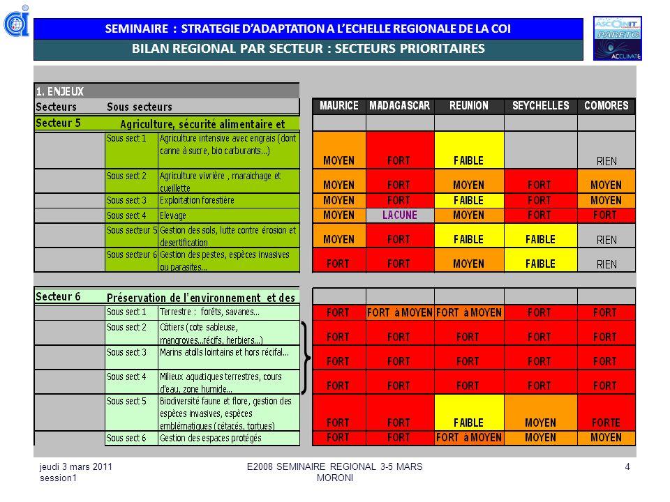 SEMINAIRE : STRATEGIE DADAPTATION A LECHELLE REGIONALE DE LA COI jeudi 3 mars 2011 session1 E2008 SEMINAIRE REGIONAL 3-5 MARS MORONI 4 BILAN REGIONAL