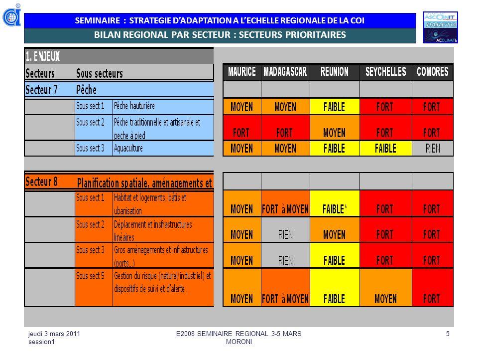 SEMINAIRE : STRATEGIE DADAPTATION A LECHELLE REGIONALE DE LA COI jeudi 3 mars 2011 session1 E2008 SEMINAIRE REGIONAL 3-5 MARS MORONI 5 BILAN REGIONAL