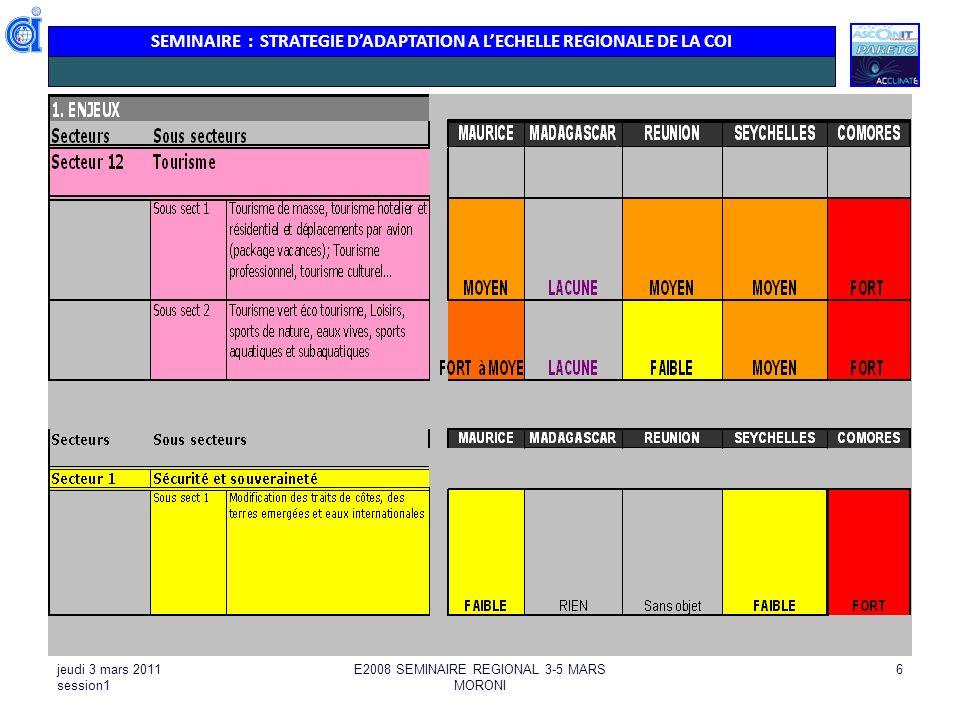 SEMINAIRE : STRATEGIE DADAPTATION A LECHELLE REGIONALE DE LA COI jeudi 3 mars 2011 session1 E2008 SEMINAIRE REGIONAL 3-5 MARS MORONI 6