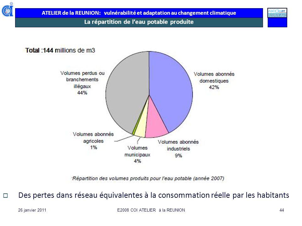ATELIER de la REUNION: vulnérabilité et adaptation au changement climatique 26 janvier 2011E2008 COI ATELIER à la REUNION44 La répartition de leau pot