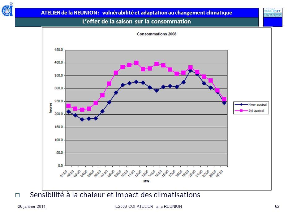 ATELIER de la REUNION: vulnérabilité et adaptation au changement climatique 26 janvier 2011E2008 COI ATELIER à la REUNION62 Leffet de la saison sur la