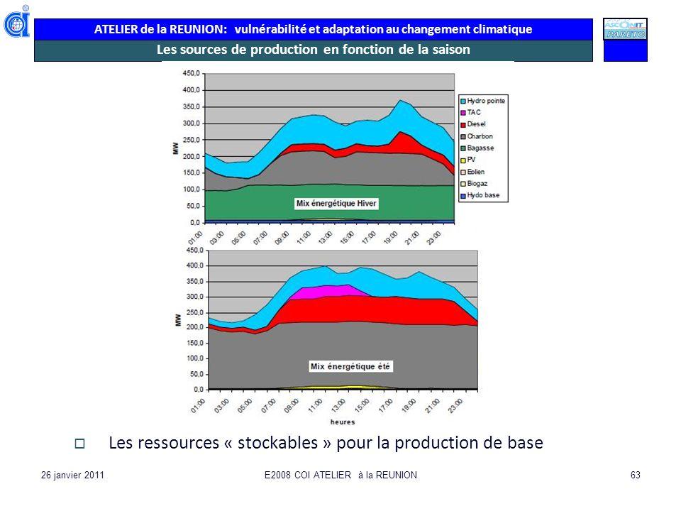 ATELIER de la REUNION: vulnérabilité et adaptation au changement climatique 26 janvier 2011E2008 COI ATELIER à la REUNION63 Les sources de production