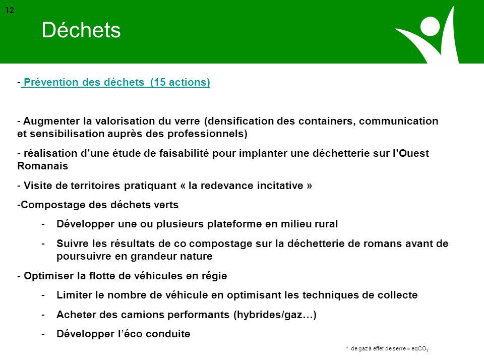 Source ADEME * de gaz à effet de serre = eqCO 2 12 - Prévention des déchets (15 actions) Prévention des déchets (15 actions) - Augmenter la valorisati