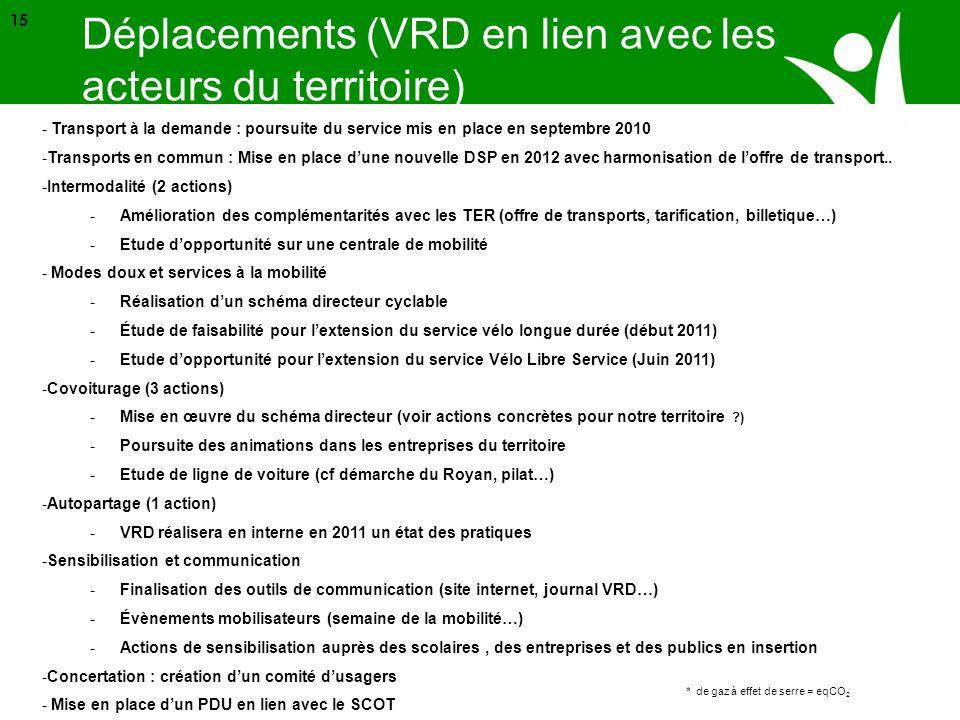 Source ADEME * de gaz à effet de serre = eqCO 2 15 - Transport à la demande : poursuite du service mis en place en septembre 2010 -Transports en commu