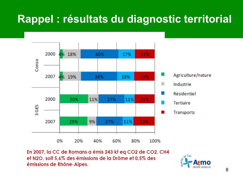 6 Rappel : résultats du diagnostic territorial 3