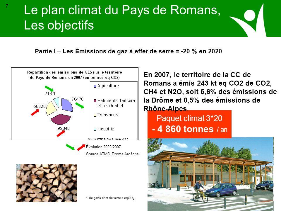 Source ADEME Paquet climat 3*20 - 20 000 MWh / an Partie II – Réduire nos consommations en énergie * de gaz à effet de serre = eqCO 2 8 En 2007, le territoire de la CC de Romans a consommé 85 959 tep en 2007 soit 999 531 Mwh presque 1 tera Wh Ne connaissant pas le niveau de 1990 (reconstitution possible mais complexe), on appliquera les 20 % au niveau de 2007.