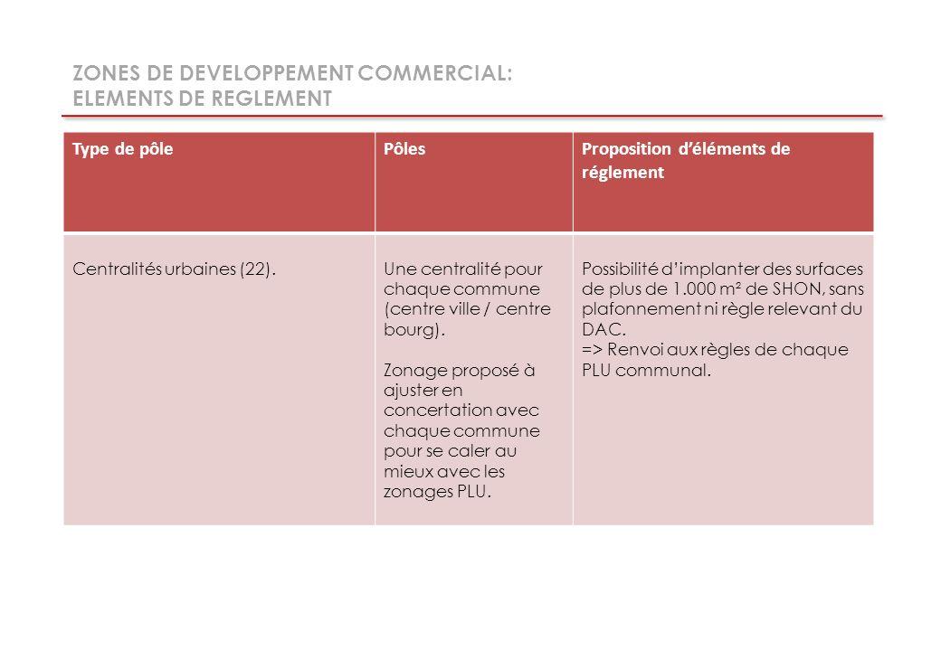 Type de pôlePôlesProposition déléments de réglement Centralités urbaines (22).Une centralité pour chaque commune (centre ville / centre bourg).
