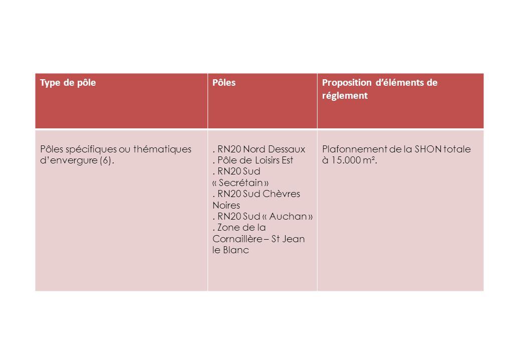 Type de pôlePôlesProposition déléments de réglement Pôles spécifiques ou thématiques denvergure (6)..