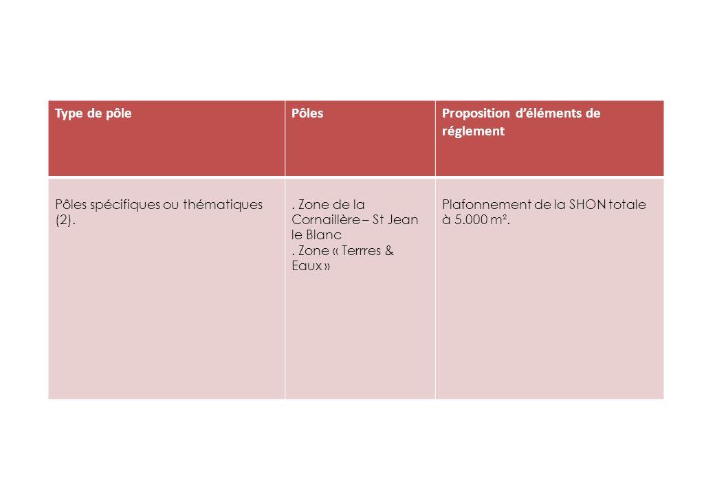 Type de pôlePôlesProposition déléments de réglement Pôles spécifiques ou thématiques (2)..