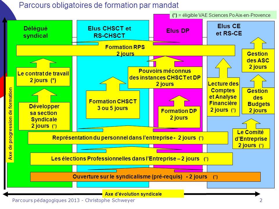 Parcours pédagogiques 2013 - Christophe Schweyer2 Parcours obligatoires de formation par mandat Axe de progression de formation Axe d évolution syndicale Elus DP Développer sa section Syndicale 2 jours (*) (*) = éligible VAE Sciences Po Aix-en-Provence Elus CHSCT et RS-CHSCT Délégué syndical Formation CHSCT 3 ou 5 jours Formation DP 2 jours Pouvoirs méconnus des instances CHSCT et DP 2 jours Elus CE et RS-CE Le Comité dEntreprise 2 jours (*) Lecture des Comptes et Analyse Financière 2 jours (*) Gestion des Budgets 2 jours Gestion des ASC 2 jours Représentation du personnel dans lentreprise - 2 jours (*) Les élections Professionnelles dans lEntreprise – 2 jours (*) Ouverture sur le syndicalisme (pré-requis) - 2 jours (*) Le contrat de travail 2 jours (*) Formation RPS 2 jours