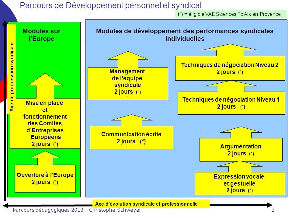 Parcours pédagogiques 2013 - Christophe Schweyer3 Modules sur lEurope Axe d évolution syndicale et professionnelle Modules de développement des performances syndicales individuelles Mise en place et fonctionnement des Comités dEntreprises Européens 2 jours (*) Ouverture à lEurope 2 jours (*) Techniques de négociation Niveau 2 2 jours (*) Argumentation 2 jours (*) Management de léquipe syndicale 2 jours (*) * Expression vocale et gestuelle 2 jours (*) Techniques de négociation Niveau 1 2 jours (*) Parcours de Développement personnel et syndical (*) = éligible VAE Sciences Po Aix-en-Provence Axe de progression syndicale Communication écrite 2 jours (*)