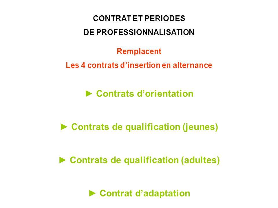 CONTRAT ET PERIODES DE PROFESSIONNALISATION Remplacent Les 4 contrats dinsertion en alternance Contrats dorientation Contrats de qualification (jeunes