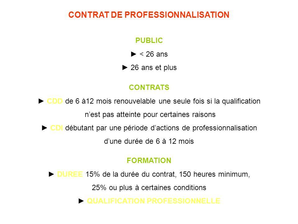 CONTRAT DE PROFESSIONNALISATION PUBLIC < 26 ans 26 ans et plus CONTRATS CDD de 6 à12 mois renouvelable une seule fois si la qualification nest pas att